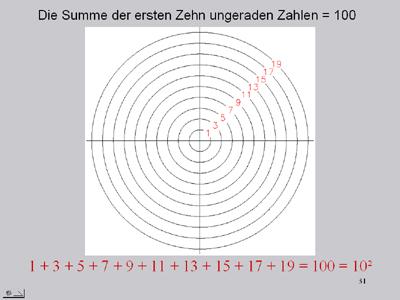größte fibonacci zahl